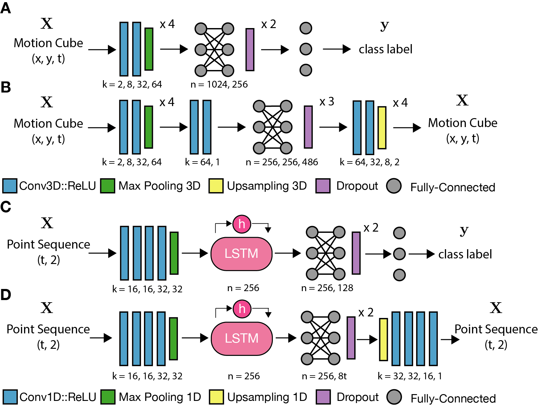 (A) 3D CNN classification and (B) autoencoder architecture. (C) RNN classification and (D) autoencoder architecture.
